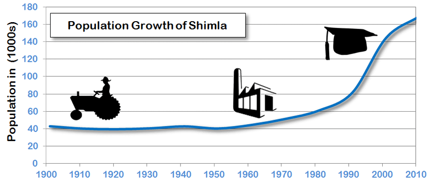 Shimla Population Growth